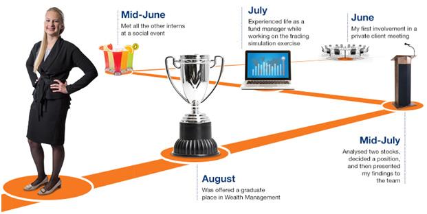 Summer Intern - Wealth Management