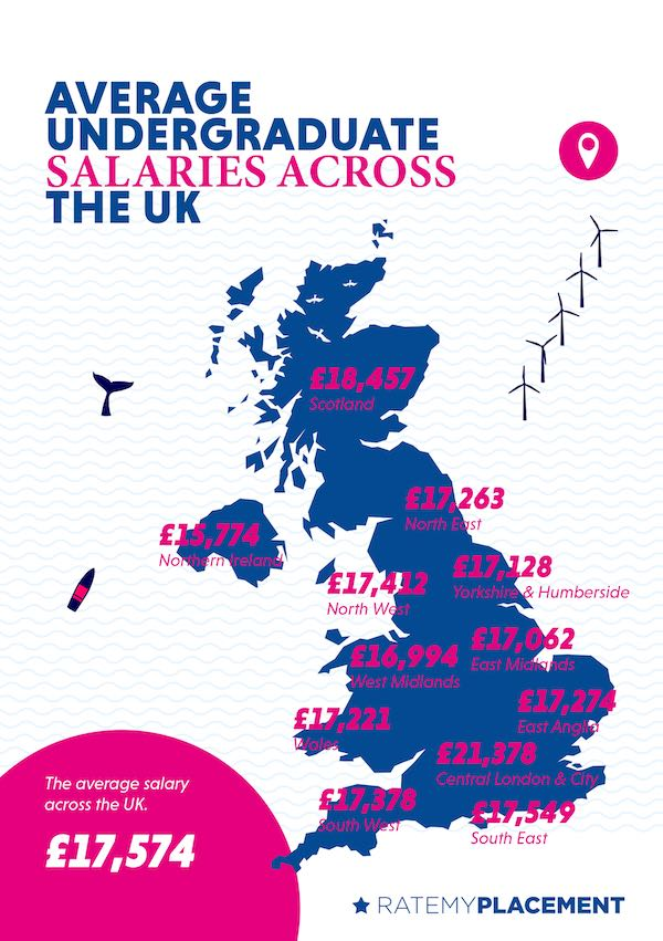 2018 UK Placement Salaries